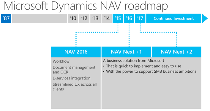 Dynamics NAV 2016 roadmap