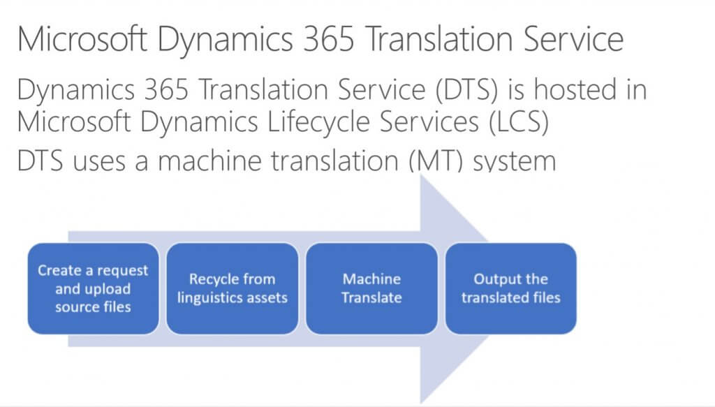 Microsoft Dynamics 365 Translation Service