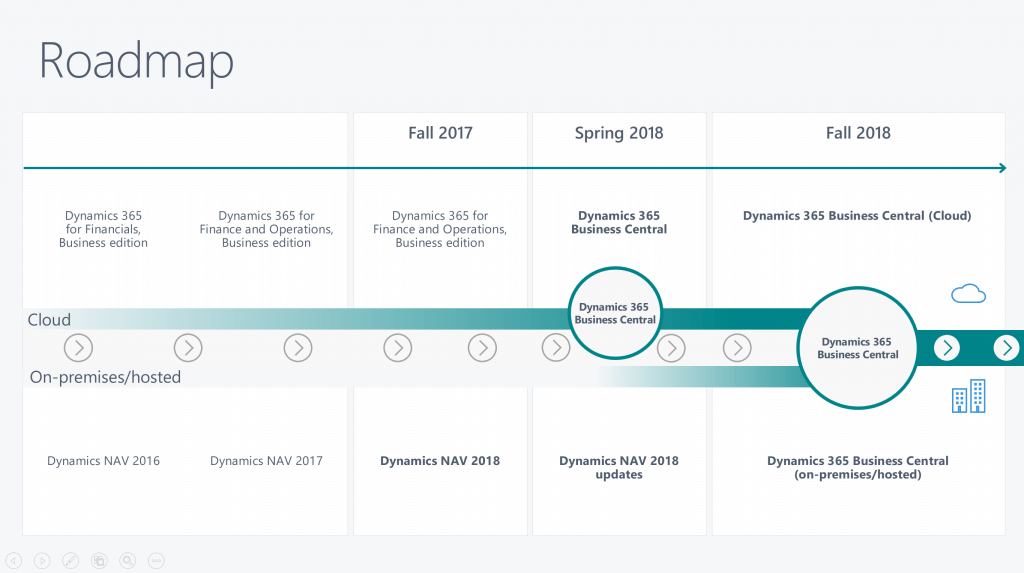 The roadmap of Dynamics 365 BC