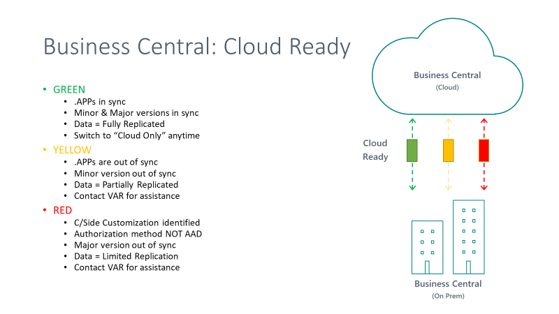 Determining when BC customers are cloud ready