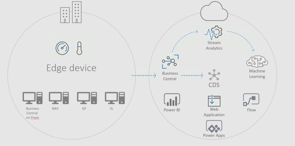 From edge device to many cloud solutions.