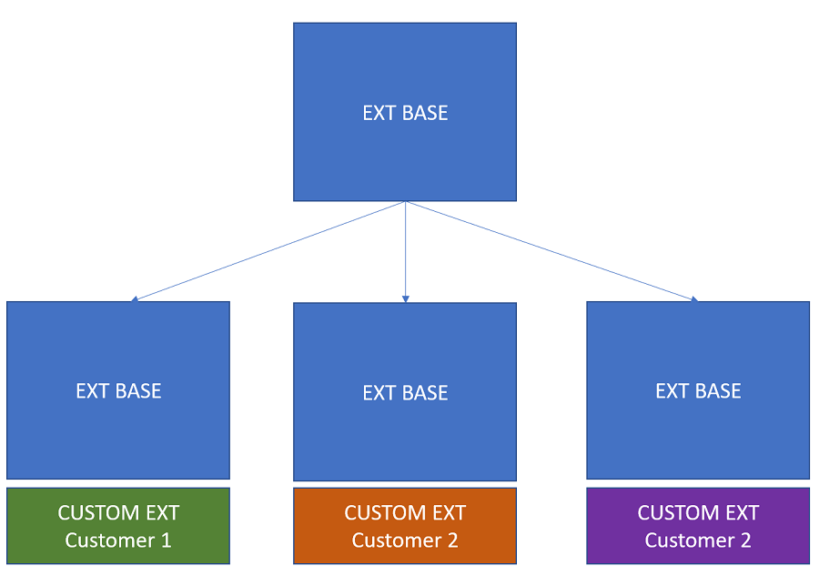 How to to maintain a base extension with customization layers