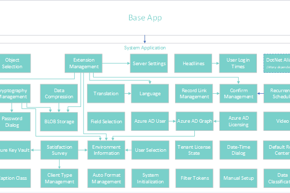Dynamics 365 BC Wave 2 Release: What Happens Now?