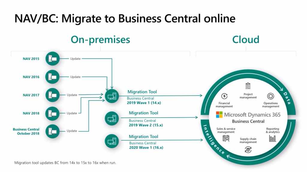 Business Central migration tools from on-premise